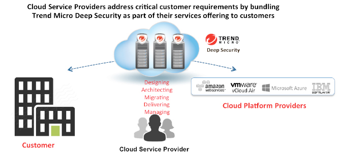 cloud-service-providers-address-requirements-en